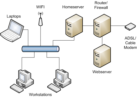 Home Server Planning The Installation  U2013 Mbse Web